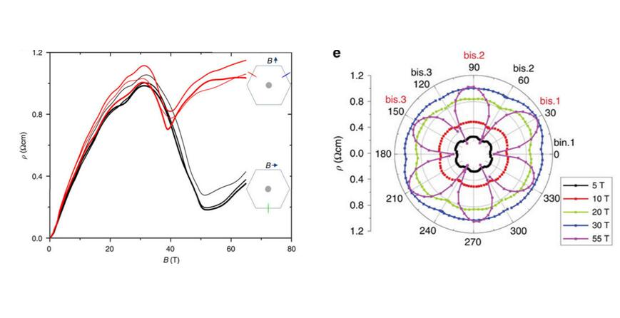 Emptying Dirac valleys in bismuth using high magnetic fields