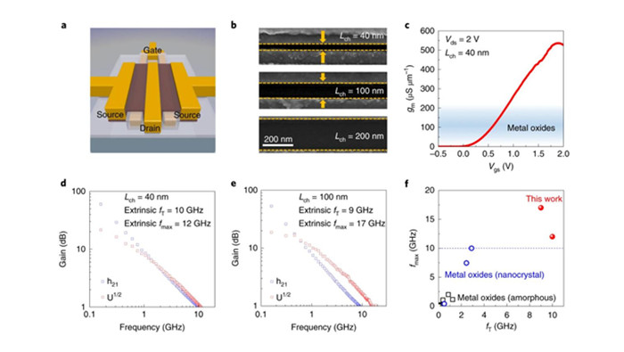 Nanometre-thin indium tin oxide for advanced high-performance electronics